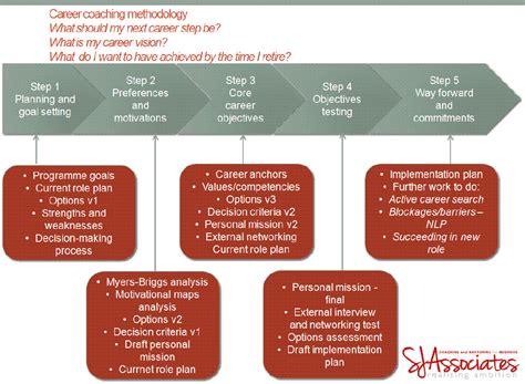 personal development plan applicable snapshoot 1 638 cb 3 2 create