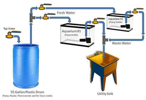 fish room water change system water changes made easy for the serious aquarist my aquarium club