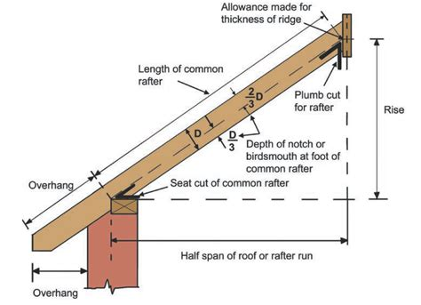 Shed Roof Rafter Length Calculator by Rafter Length Pictures To Pin On Pinsdaddy