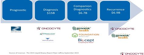 illumina competitors 8 companies developing liquid biopsy cancer tests nanalyze