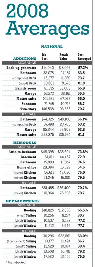 home improvement costs vs values