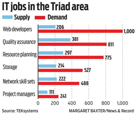 information technology wages information technology difficult to fill in triad