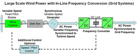 induction generator in wind power plant electricity generation from wind power technology and