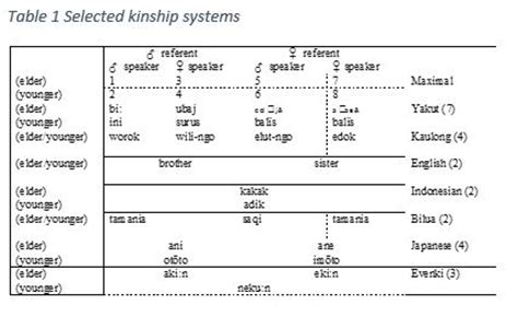 kinship pattern definition abstracts centre of excellence for the dynamics of language