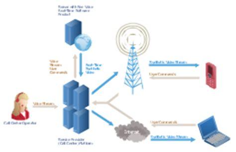 gps operation diagram | local area network (lan) diargam