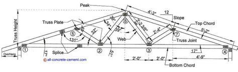 Roof Truss Calculator Steel Roof Truss Design