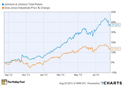Johnson And Johnson Background Check How Dividends Change The For Johnson Johnson Stock The Motley Fool