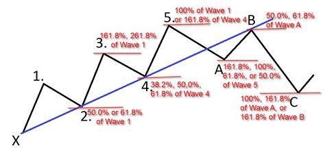 trade pattern theory elliott wave fibonacci forex pitchfork pinterest