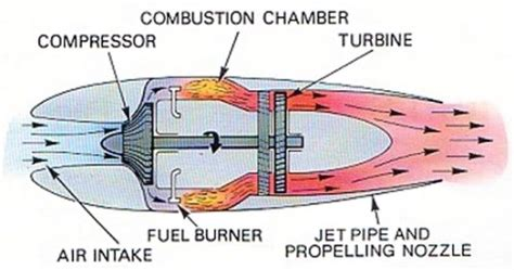 basic idea of a jet engine