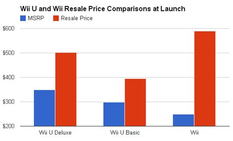 wii u console price wii u consoles resell for a higher price but not a much as