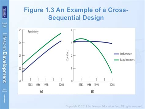 Longitudinal Cross Sectional And Sequential Designs by Bee Boyd Lifespan Development Chapter 1