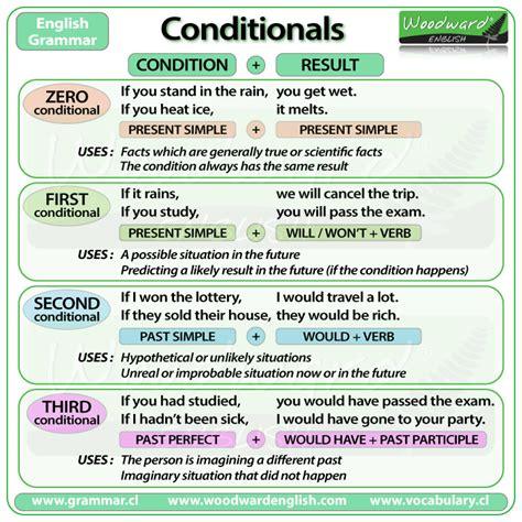 conditional sentences grammar and