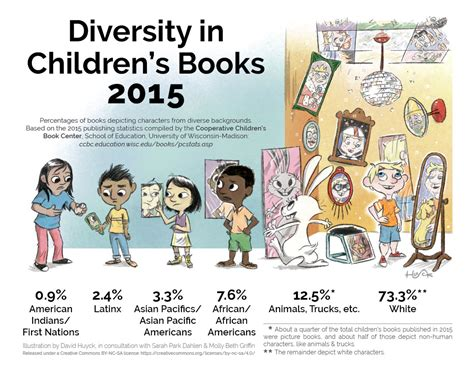 beyond demographics the about diversity books picture this reflecting diversity in children s book