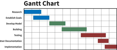 gantt chart template for research it gulf coast lunch learn building and marketing