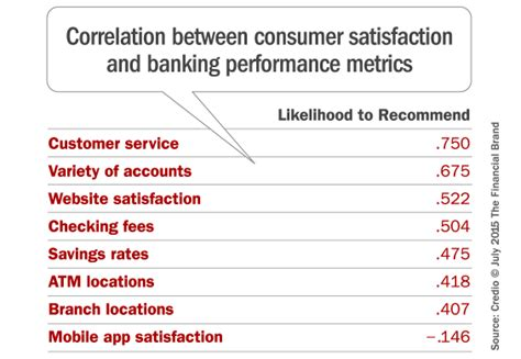 bank customer satisfaction why do some banks others