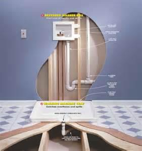 Standpipe For Basement Drain - washer machine drain pan internachi inspection forum
