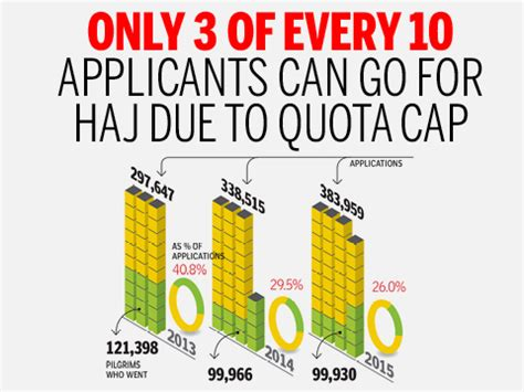 final cut pro jobs in pune infographic haj quota cap only 3 out of 10 applicants
