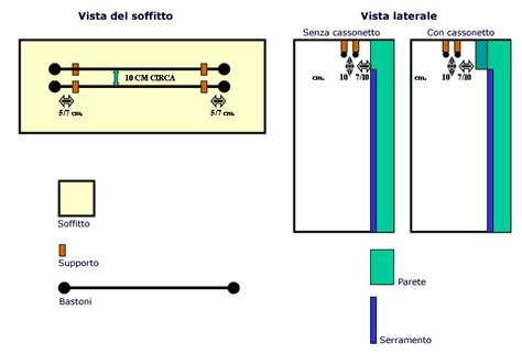 Tende Con Cassonetto Sporgente by Tende Con Cassonetto Sporgente