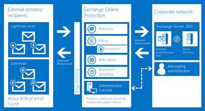 Office 365 Email Vs Exchange Interworks Cloud Marketplace