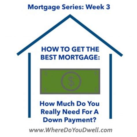 getting a loan for a downpayment on a house how much do you really need for a down payment