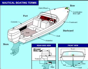bow or stern of a boat 7 best images of boat terms diagram bow stern boat
