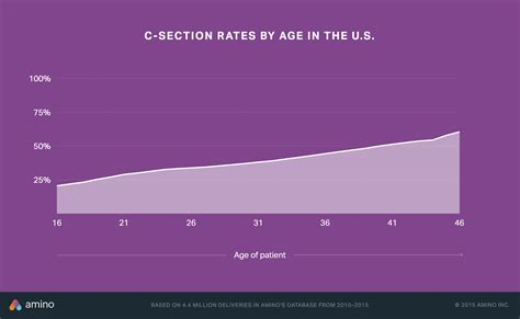 c section percentage how c section rates vary by where you live other health