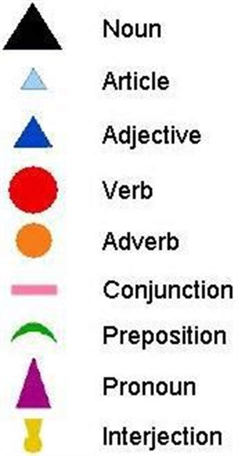 free printable montessori grammar symbols grammar symbols and montessori on pinterest