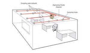 fire alarm systems zeta alarms ltd