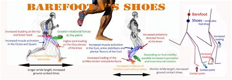 running barefoot vs shoes barefoot running versus shoes
