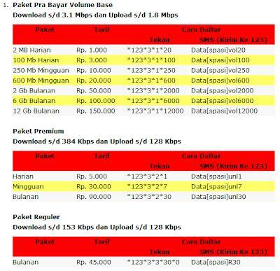 Paketan Perdana Smartfren daftar paket kartu gsm berita terbaru