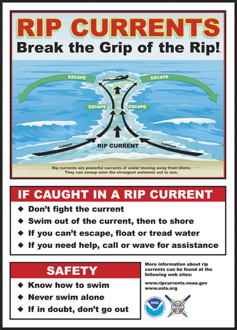 Image Ripper Takes You To The Stuff by What Is A Rip Current