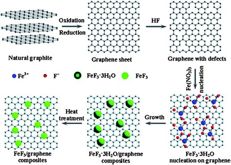graphene lithium ion capacitor graphene capacitor reaction 28 images electrode development shows promise for sodium ion