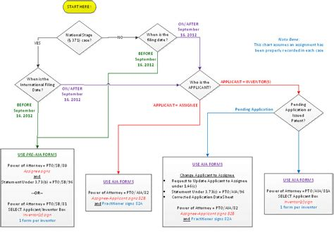 rac audit process flowchart rac audit process flowchart 28 images rac audit