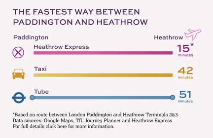early booking | trains to heathrow | heathrow express