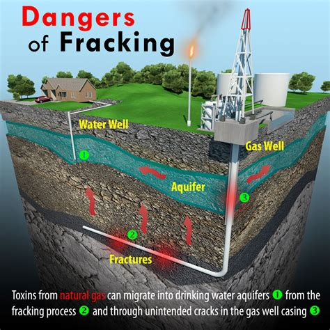 F Racking by Fracking Celdf