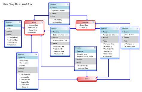 user story workflow ð ð ñ ñ ñ ð ð ðºð ð ñ ð ñ ðµñ ñ ð ð ð tfs â about net development