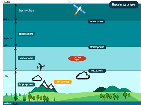 layers of the atmosphere diagram atmosphere layers diagram www imgkid the image kid