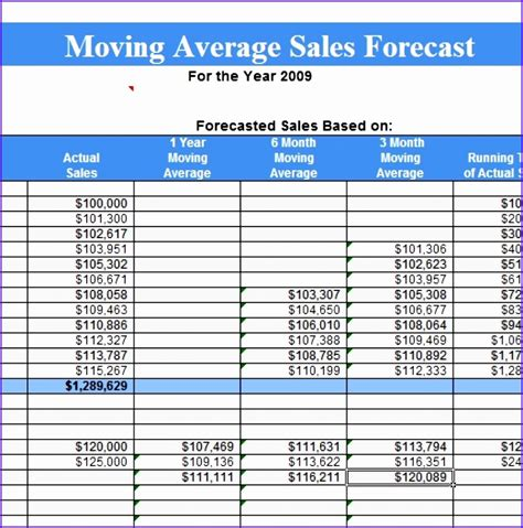 moving average excel template 6 sales forecast template excel exceltemplates