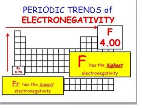 periodic trends electronegativity ionization energy and