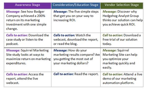 nurture marketing basics align your offer with the right