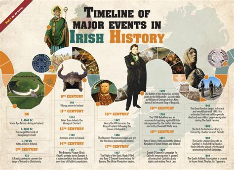 A History Of Ireland timeline of history wall chart 4schools ie