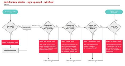 ux design workflow 31 best workflows images on charts mobile