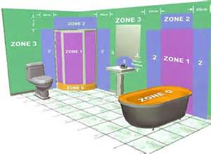 Bathroom Light Zones Endon 065 27 Flush Glass Ceiling Bathroom Dressing Room Light Outside Zone 2 The Electrical