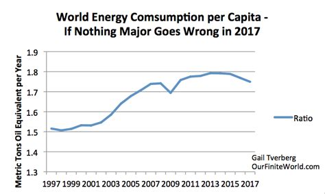 energy use pattern in india and world 2017 the year when the world economy starts coming apart