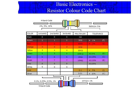 why do resistors color codes dc circuits 04
