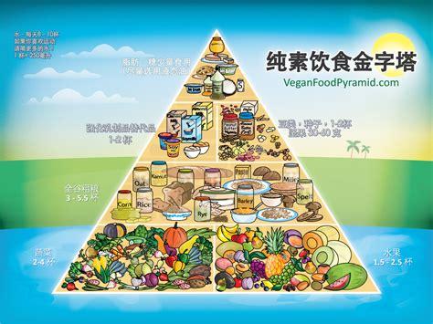 vegan pyramid chinese cesta ecol 243 gica del huerto pinterest food pyramid food and vegans