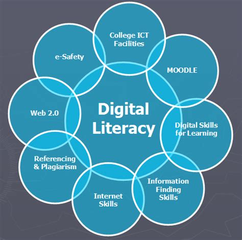 design literacy meaning digital literacy exles www pixshark com images