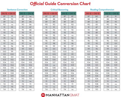 Manhattan Mba Guide by Gmat Official Guide 10 Urilrupli