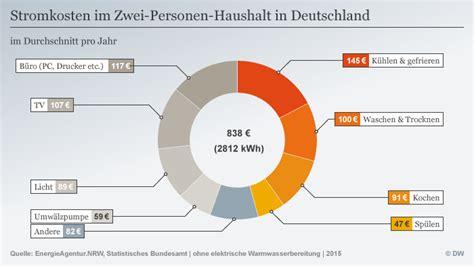 Stromverbrauch Zwei Personen Haushalt 4414 by Stromkosten Zwei Personen Haushalt Zwei Personen Haushalt