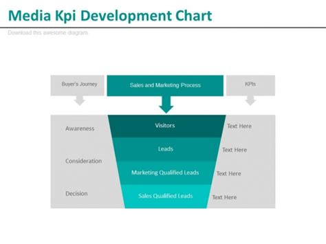 powerpoint templates for kpi media kpi development chart ppt slides powerpoint templates